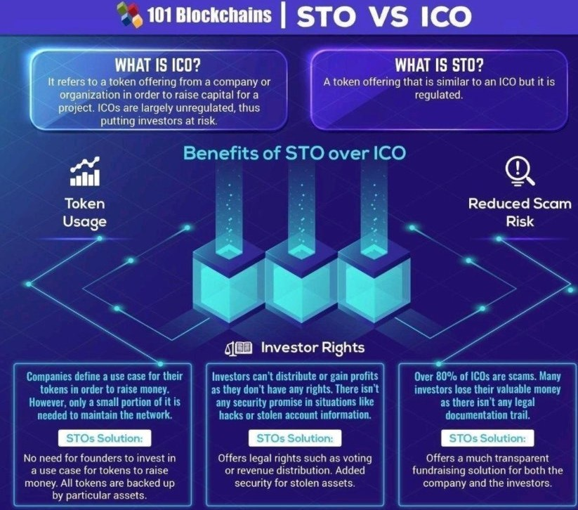 Basics of an ICO vs STO