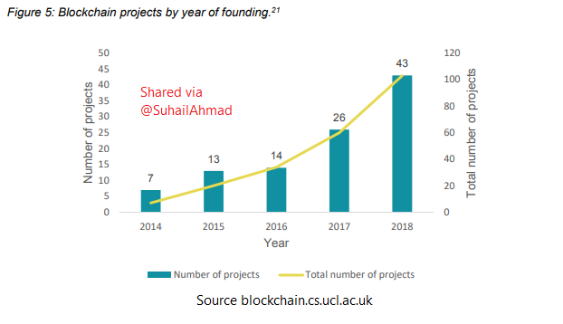 Blockchain Projects Soar