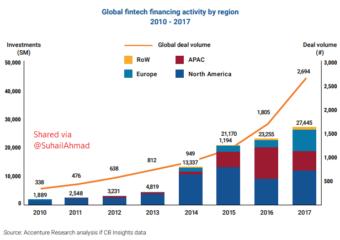 Islamic Fintech Startups in UK