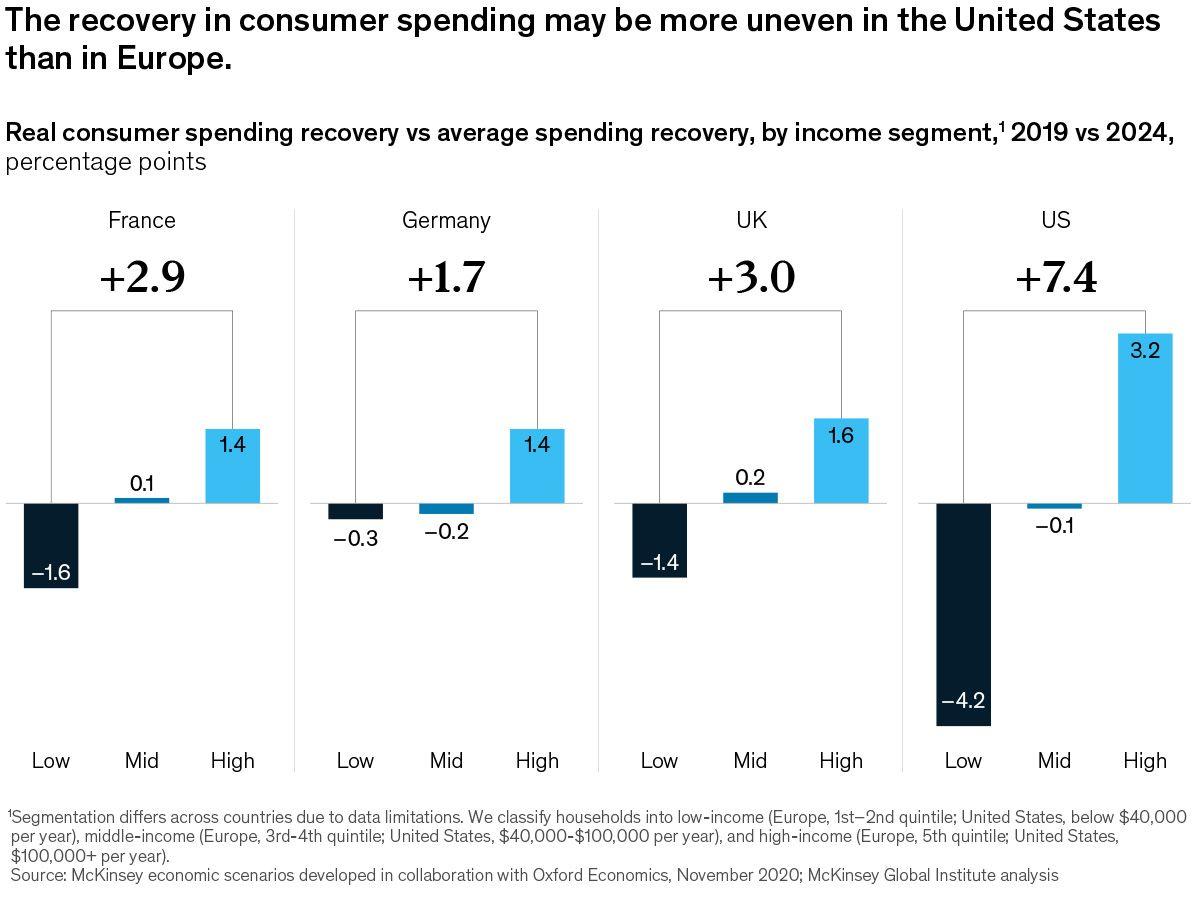Consumer Spending on the Rebound